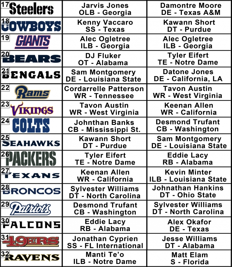 Mock draft template 17-32